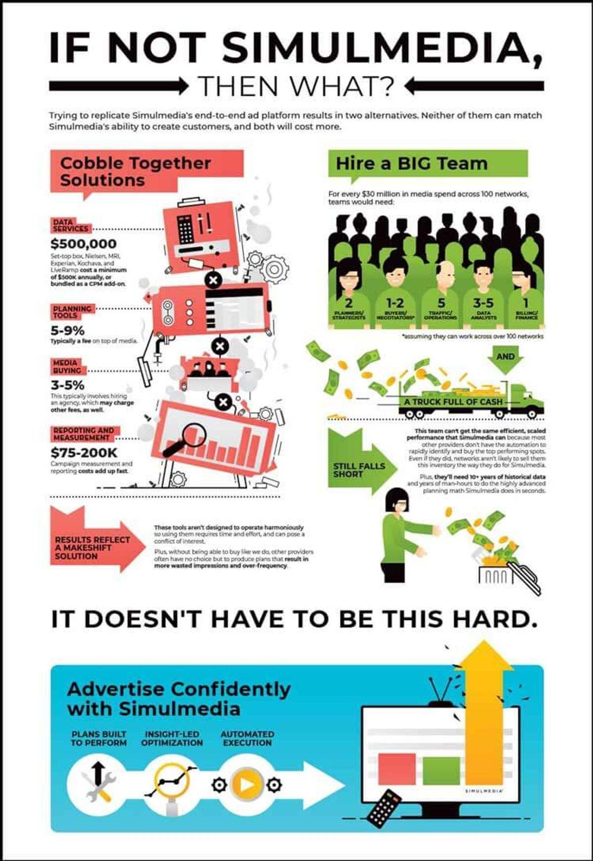 Infographic highlight TV advertising alternatives to Simulmedia's TV advertising platform solution.