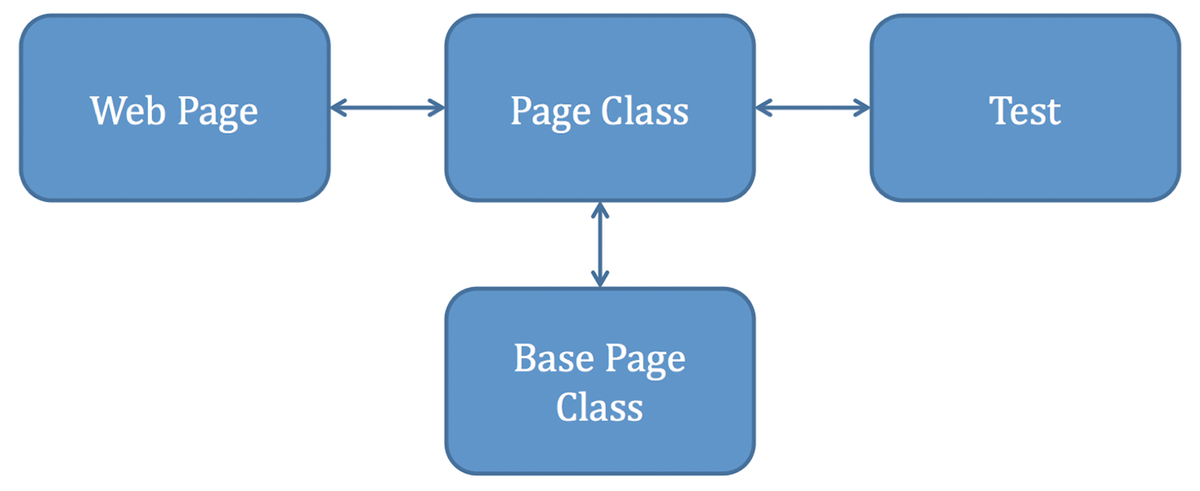 Diagram showing relationship between web page, page class, test, and base page