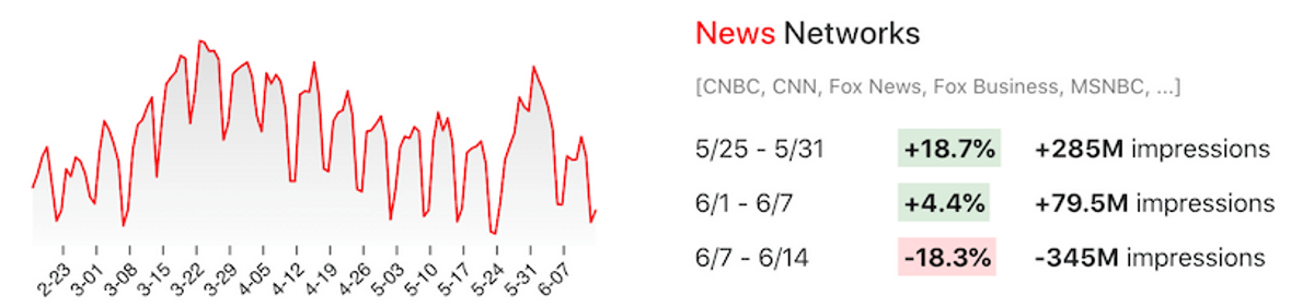 Line chart showing week-over-week viewership changes for TV news networks like CNBC, CNN, etc.