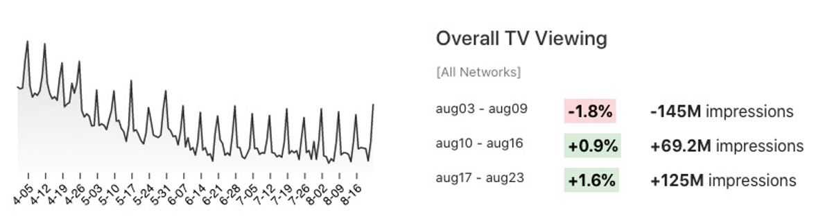 Overall TV viewing changes line chart.