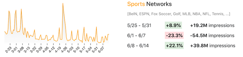 viewership sports networks changes 5.25-6.14.