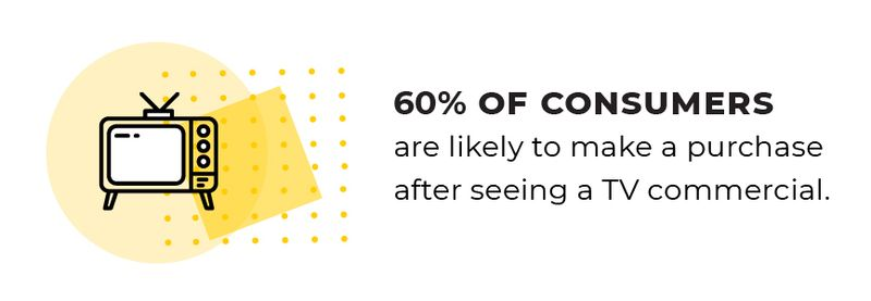 60% of consumers are likely to make a purchase after seeing a TV commercial.