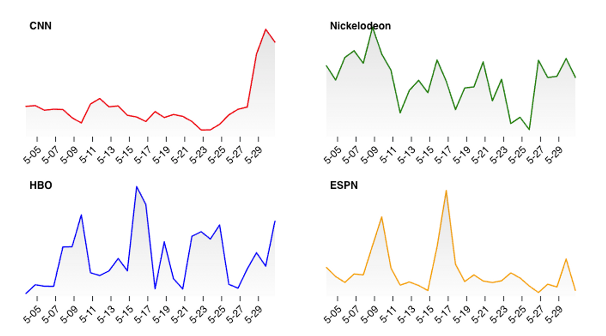 Specific networks representing different programming types.