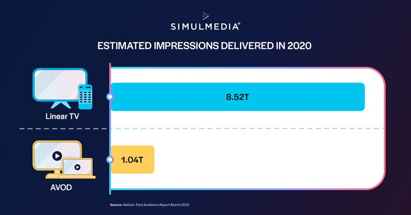 Estimated impressions delivered in 2020 on linear TV (8.52 trillion) and AVOD (1.04 trillion)