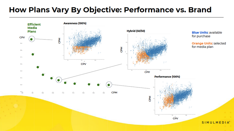 Visuals showing how TV media plans vary based on campaign objective - whether TV advertising goal is awareness, performance, or a hybrid.