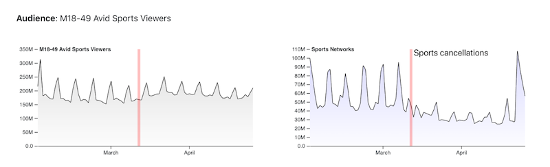 Chart showing sports fans didnt stop watching TV