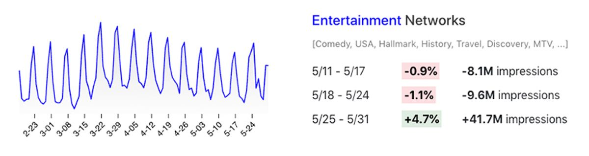 Viewership changes for entertainment networks in May 2020.