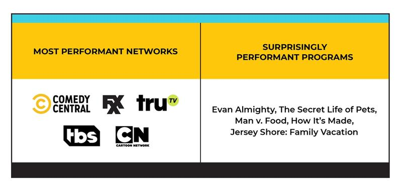 Table showing most performant TV networks and surprisingly performant TV shows.