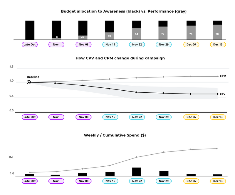 Series of charts showing brand versus performance budget allocation, optimizing for CPV, and weekly spend levels throughout Q4.