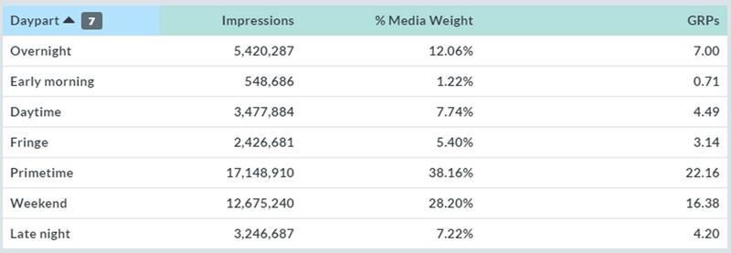 Daypart breakdown showing impressions, % media budget, and GRPs.