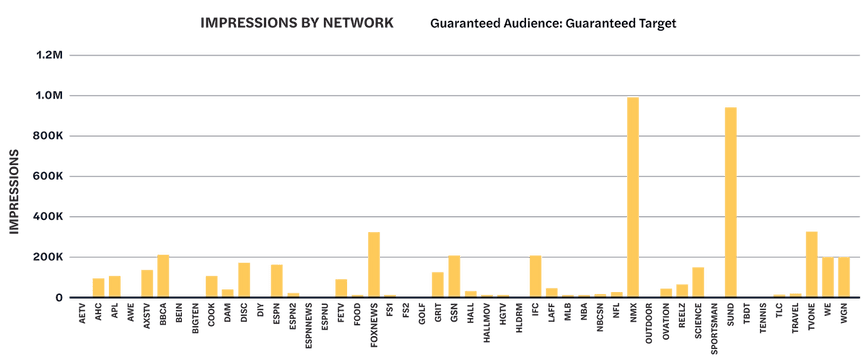 TV advertising case study bar chart showing impression delivery by network.