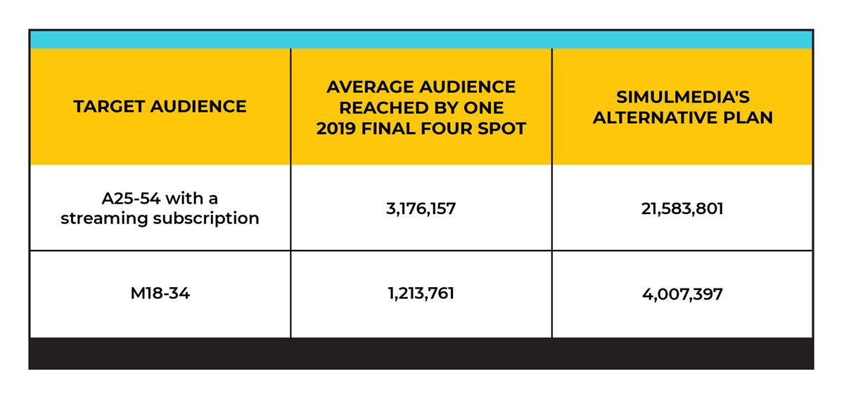 Audience reach for A25-54 with streaming subscription and M18-34 for Final Four and Simulmedia campaign.
