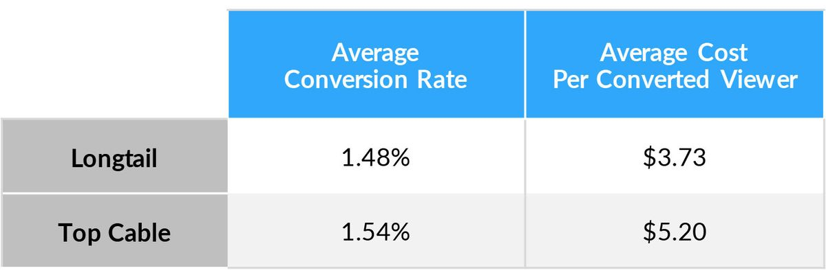 Table showing average conversion rate comparison between longtail and top cable TV advertising.