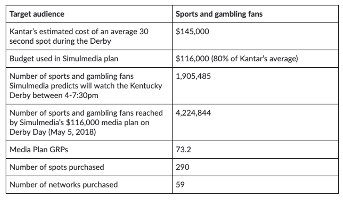 Table showing what a sample TV advertising plan could deliver in number of sports and gambling fans reached.
