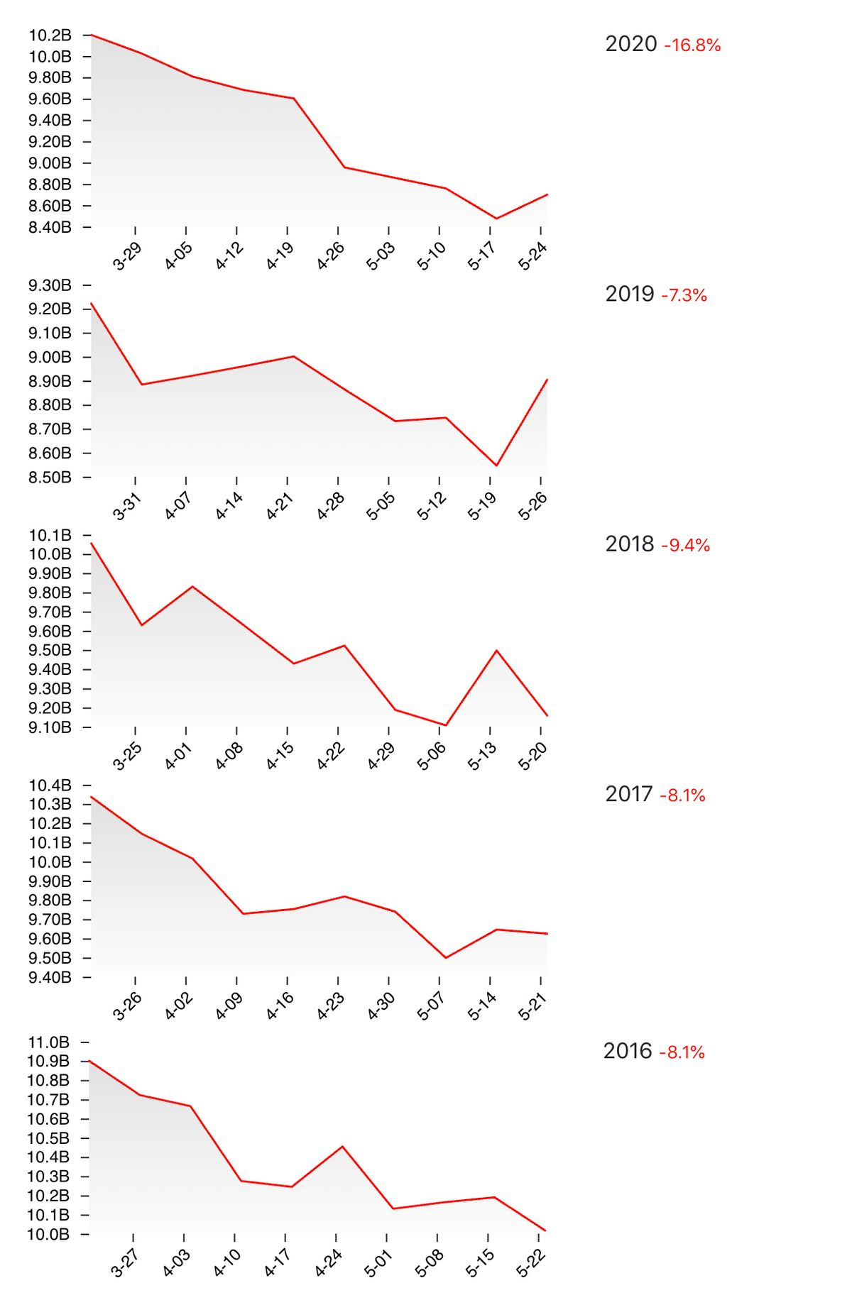 Year over year viewership changes from 2016 to 2020.
