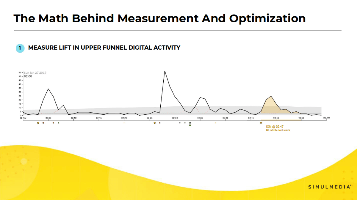 Line chart showing how lift in upper funnel digital activity from TV advertising is measured