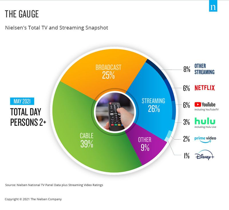 Nielsen's total TV and streaming pie chart for persons P2+