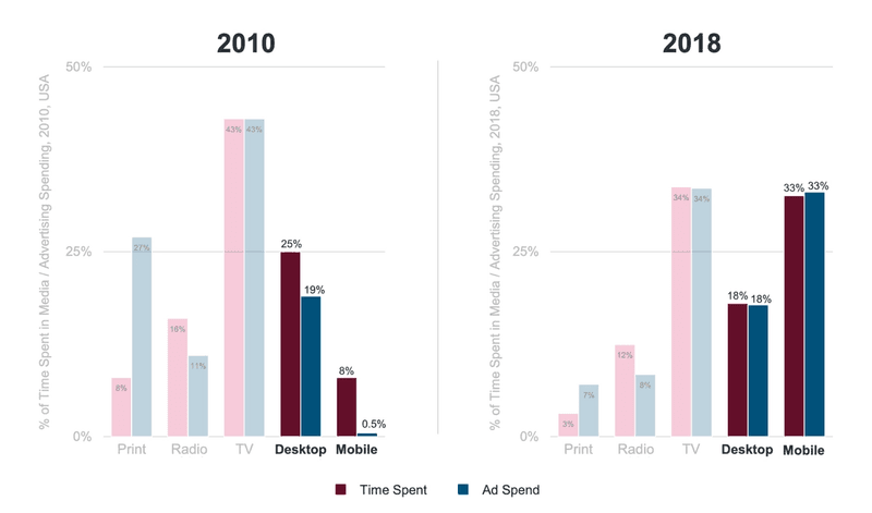 Chart showing how advertising dollars spent on desktop and mobile have caught up to time spent over the last eight years.
