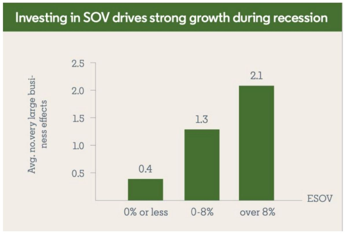 Bar chart showing business effects of investing in share of voice.