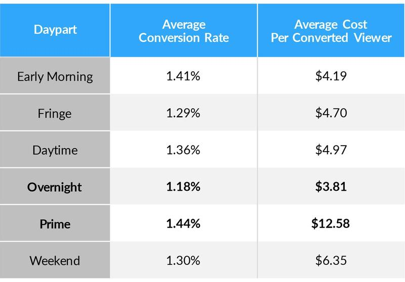 Conversion rate and cost per converted viewer analysis broken down by dayparts for TV advertising.