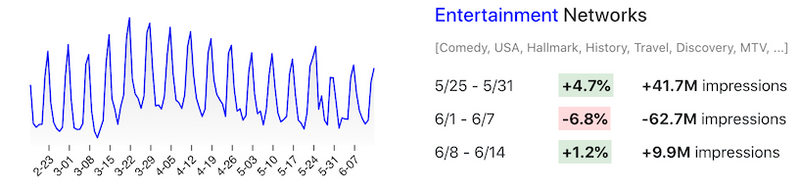 viewership entertainment networks changes 5.25-6.14