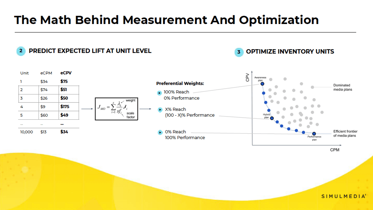 Visuals showing the process of predicting performance lift down to individual spot unit level and optimizing inventory based on campaign goal.