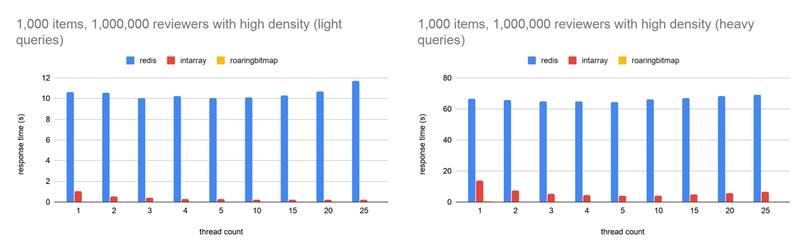 Bar graph exhibiting the cases where large and dense sets are detrimental to Redis