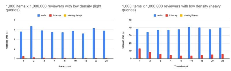 Response time obtained for 1,000 large size sets