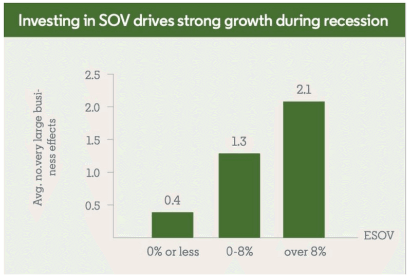 Chart showing how investing in share of voice can experience 4.5 times the annual market share growth.