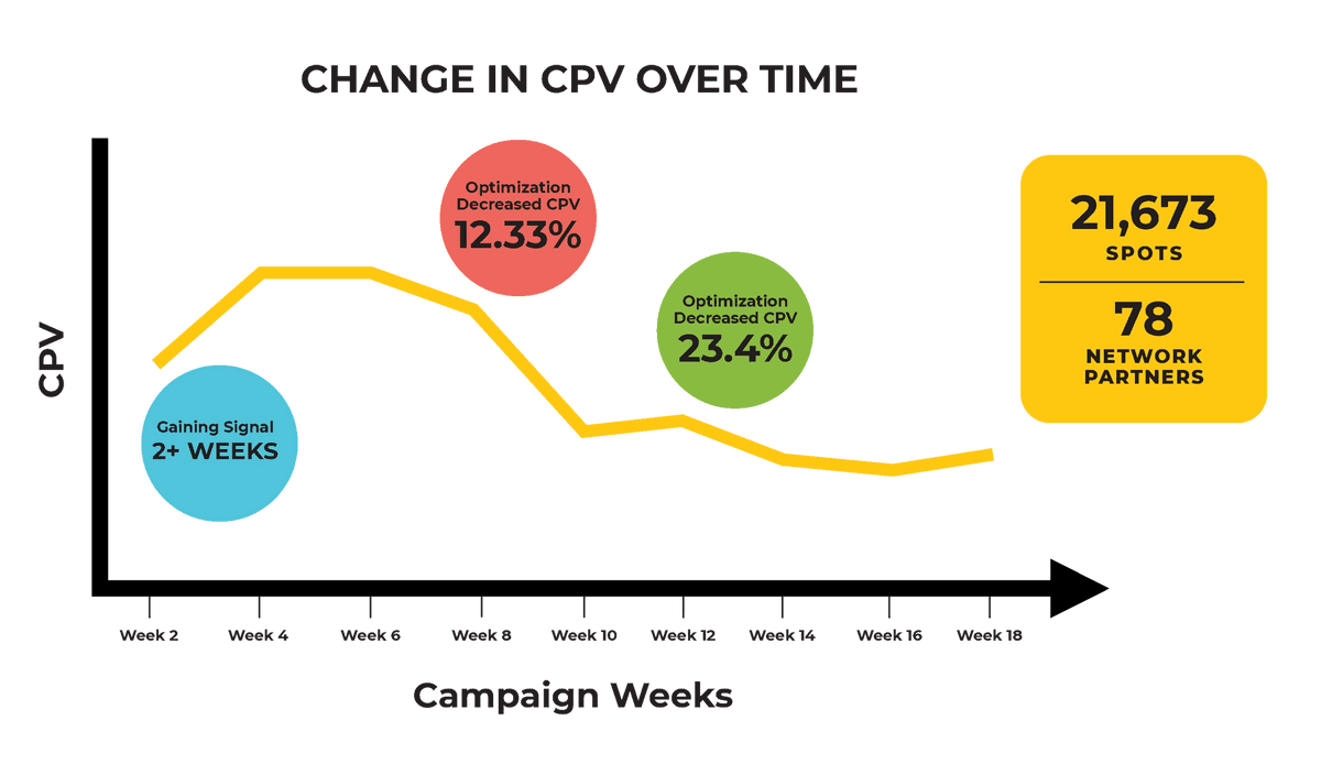 Chart showing decrease in cost-per-visitor over duration of campaign