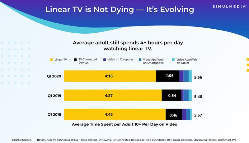 Bar chart showing time spent per day across channels and devices.