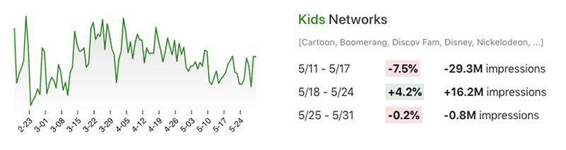 Viewership changes for kids networks in May 2020.