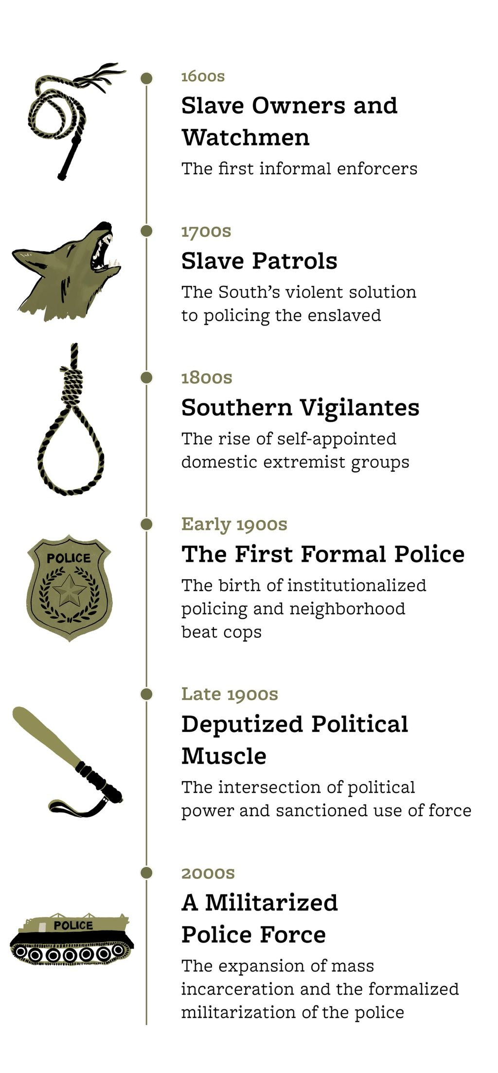 Infographic depicting the phases of policing from the 1600s to the early 2000s