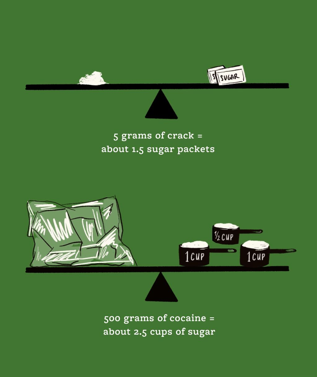 Infographic showing 5 grams crack equals about 1.5 sugar packets, 500 grams of cocaine equals about 2.5 cups sugar in weight. Both equal 5 years in prison.