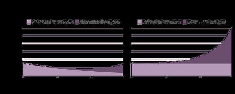 Kahden koronavirusskenaarion vertailu, jossa ensimmäisessä jatketaan nyt käytettyjä toimia ja toisessa skenaariossa toimia on löysytetty niin, että tuloksena on epidemian merkittävä huononeminen.