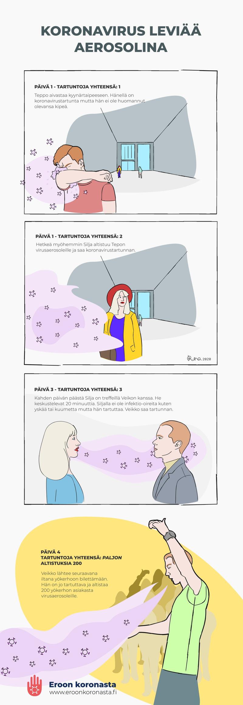 Sarjakuva koronaviruksen leviämisestä