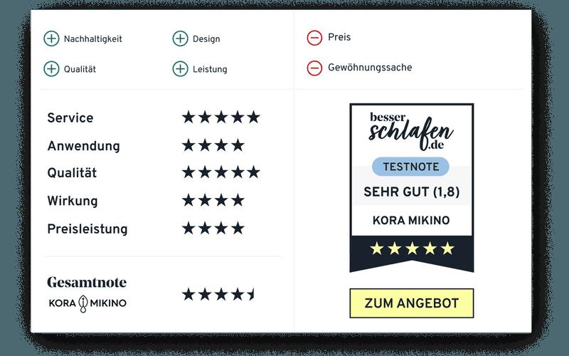 KORA MIKINO bekommt von uns 4,5 Sterne und die Note SEHR GUT!