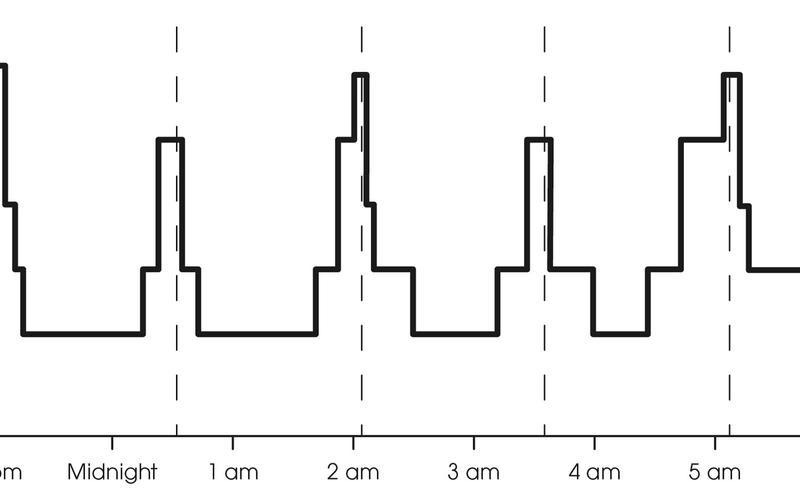 Hypnogramm der Schlafphasen