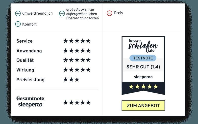 Sleeperoo Testergebnis besserschlafen.de