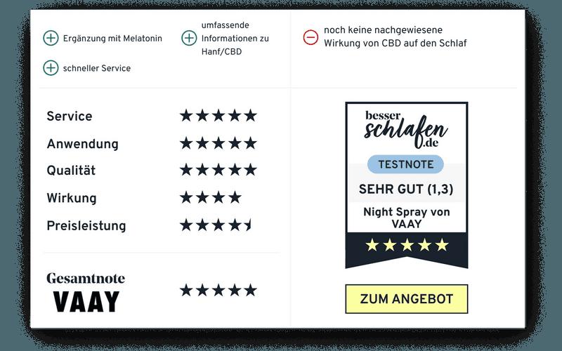 Testergebnis VAAY Night Spray besserschlafen.de