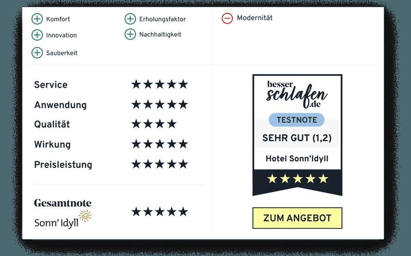 Hotel Sonn'Idyll Testergebnis