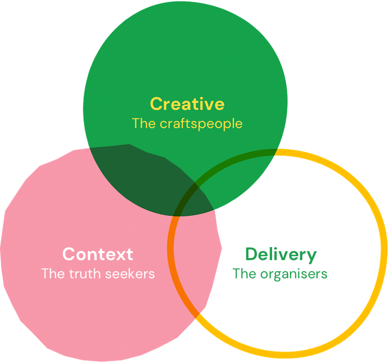 A Venn diagram illustrating the the interconnected nature of our Creative, Context and Delivery teams,