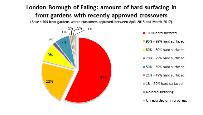 London Borough of Ealing - Amount of hard surfacing in front gardens with recently approved crossovers