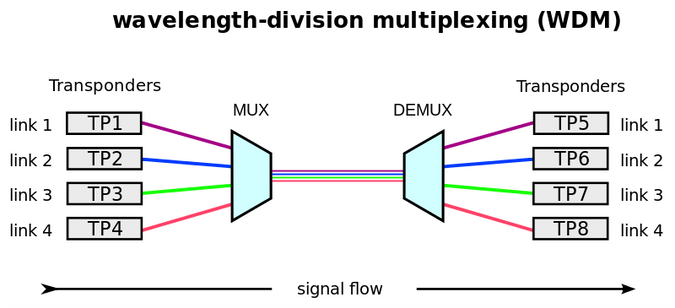 WDM illustration