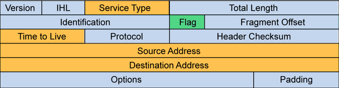IPv4 header fields