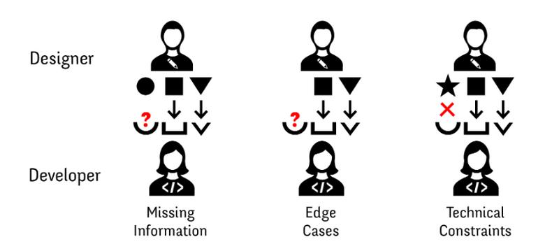 Illustration der Kommunikation zwischen Designer und Entwickler