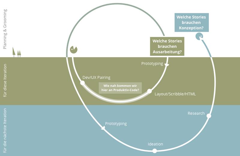 Illustration des UX-Workflows im Scrum-Sprint