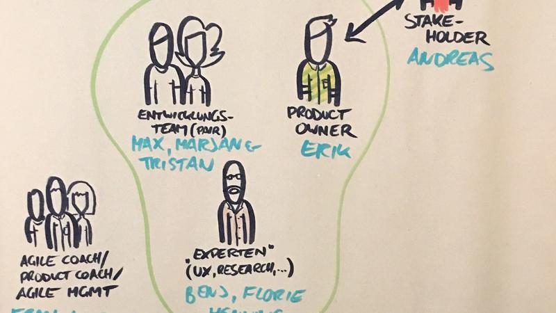 Illustration der Rollen im Entwicklungsteam