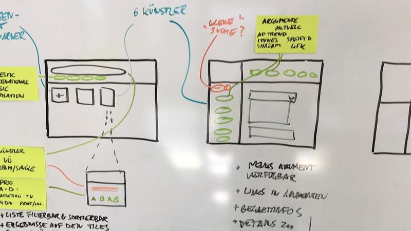 Bild eines mit Workflows bemalten Whiteboards