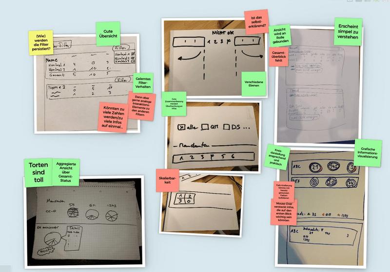 Screenshot eines Design Studios in einem Ideaflip-Board